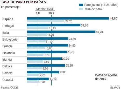 España triplica la tasa media de paro en los 34 países de la OCDE | Economía | EL PAÍS | DRETS LABORALS | Scoop.it