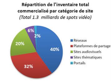 L'offre publicitaire vidéo a doublé en un an sur Internet   e-publicité   Scoop.it