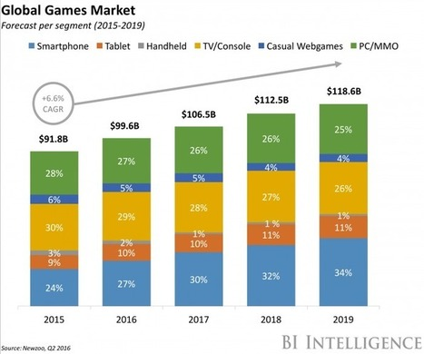 Facebook Has a Grand Plan to Conquer Video Games | Tech Insider | Communication design | Scoop.it