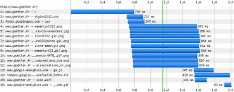 Introduction à la performance pour le Web mobile » Webdesign Friday (#wdfr) | Technique web | Scoop.it