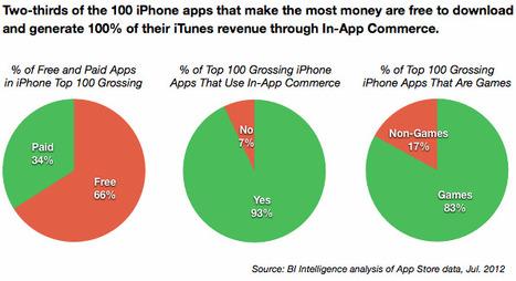 BII REPORT: How In-App Commerce Is Driving Success In Apple's App Store | HTML5 Mobile App Development | Scoop.it