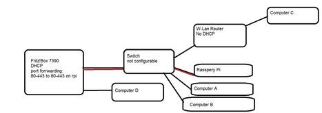 Raspberry Pi • View topic - R-Pi unreachable from internet | Raspberry Pi | Scoop.it