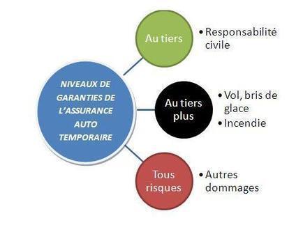Tout sur l'assurance auto temporaire! | Assurance automobile : toute l'actualité | Scoop.it