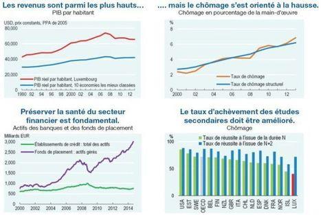 Etude économique du Luxembourg 2015 - OCDE | CRAKKS | Scoop.it