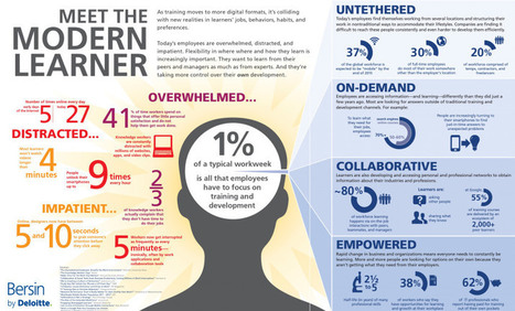 Meet the Modern Learner [INFOGRAPHIC] | Era Digital - um olhar ciberantropológico | Scoop.it