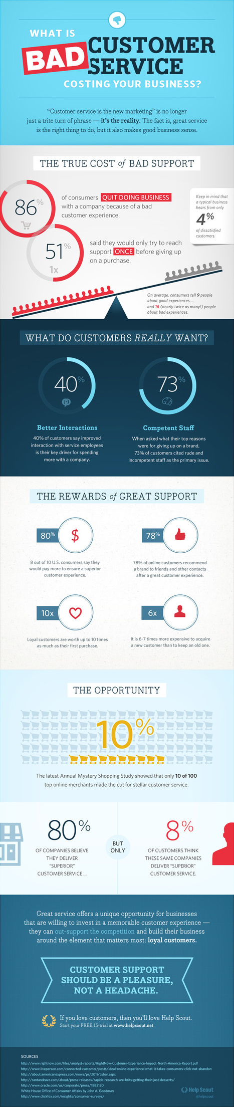 The True Cost Of Bad Customer Service [Infographic] | MarketingHits | Scoop.it