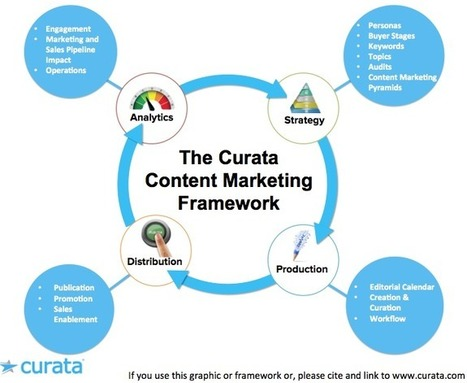 The Emergence of the Content Marketing Platform | Content Marketing Forum | Digital Brand Marketing | Scoop.it