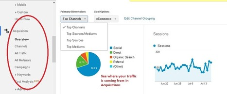 How to Use Google Analytics Effectively #analytics | MarketingHits | Scoop.it