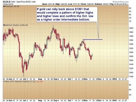 Gold Scents: GOLD: WILL IT DROP TO $1000 OR WAS THE BOTTOM FORMED THIS SUMMER? | Gold and What Moves it. | Scoop.it