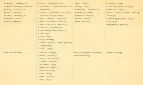 How Did the Federal Government Rate Your College a Century Ago? – The Ticker - Blogs - The Chronicle of Higher Education | Aprendiendo a Distancia | Scoop.it