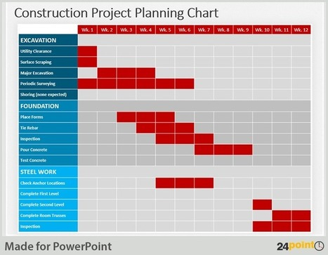 Visualize Project Planning Charts in PowerPoint | PowerPoint Presentation Tools and Resources | Scoop.it