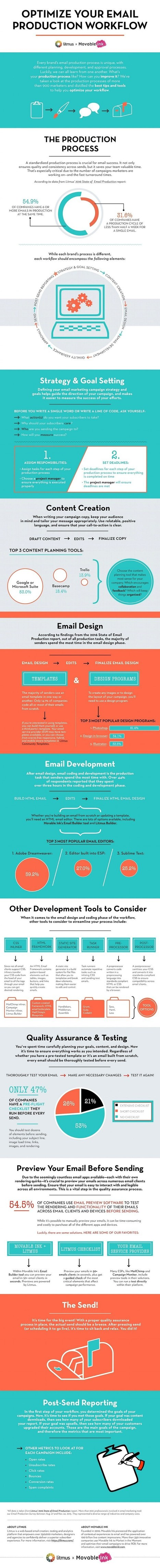 How to Optimize Your Email Production Workflow [Infographic] | Inbound marketing, social and SEO | Scoop.it