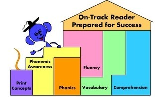 Reading Comprehension | English Language Teaching and Learning | Scoop.it