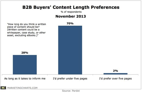 B2B Buyers Favor Short Content When Researching Purchases - Marketing Charts | #TheMarketingAutomationAlert | ha | Scoop.it