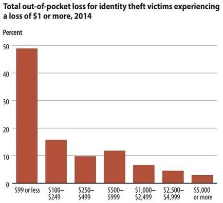 17.6 Million U.S. Residents Fell Victim to Identity Theft in 2014, Says DOJ | FootprintDigital | Scoop.it