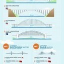 The Longest and Tallest Bridges in the World Here And There | Francisco Muzard Ureta | Scoop.it