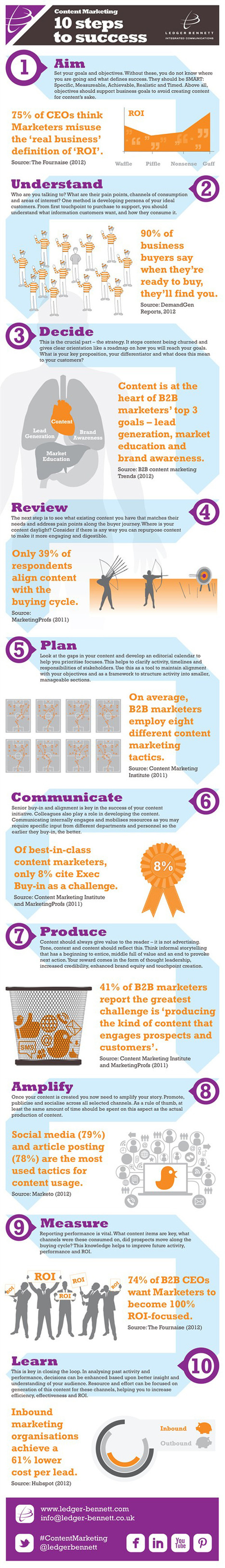 10 Steps To Create Successful Content Marketing Campaign [Infographic] | Daily SMART Marketing | Scoop.it