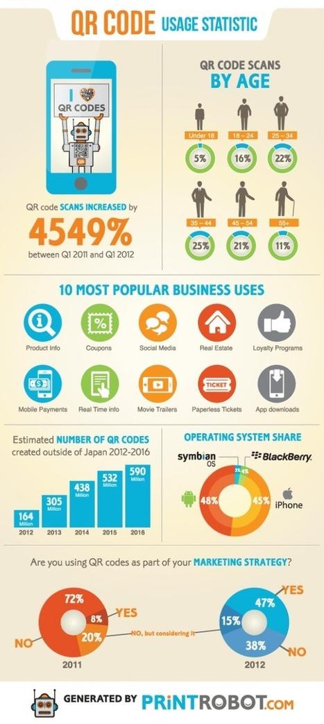 Mobile QR Code Usage & Statistics | Visual.ly | Brand content & marketing et usages numériques | Scoop.it