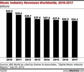Digital Music Sales Grow While Overall Industry Declines   Music's future   Scoop.it