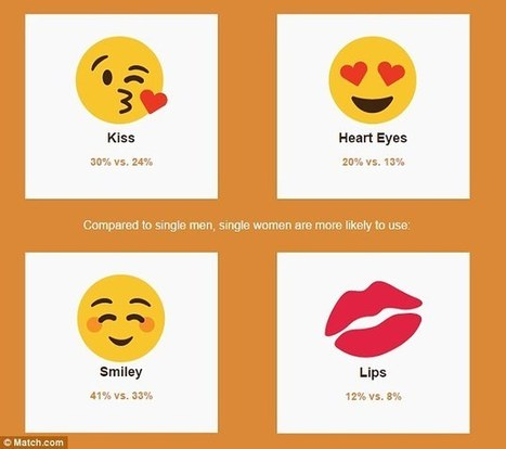People with sex on the brain use lots of emoji | Vloasis humor | Scoop.it