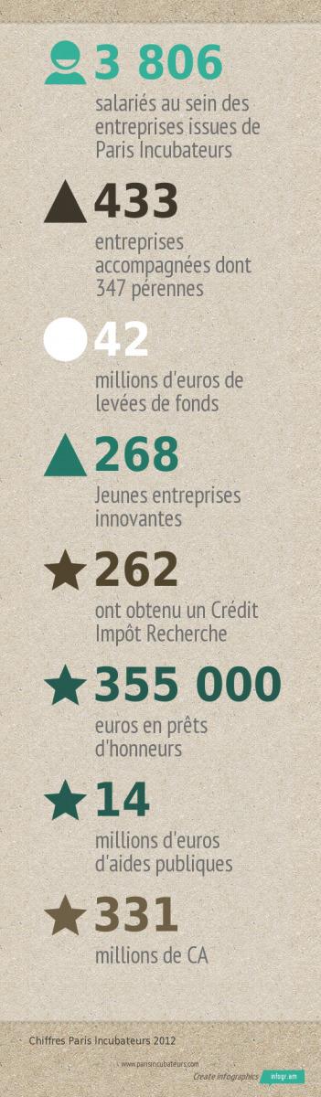 Le bilan 2012 de Paris Incubateurs | ESS - Economie Sociale & Solidaire | Scoop.it