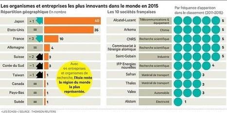 Dix groupes français dans leTop 100 de l'innovation   Coworking   Scoop.it