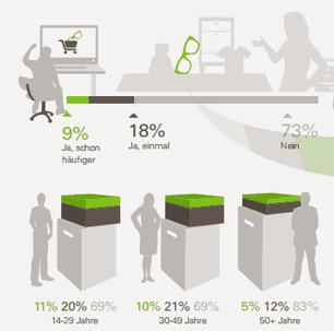 'Consument koopt meer bij multichannel e-commerce' - Emerce | Floqr Mobile News | Scoop.it
