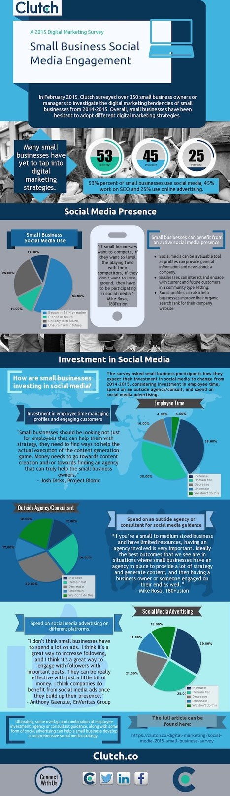 How Small Businesses Are Using Social Media #Infographic | MarketingHits | Scoop.it