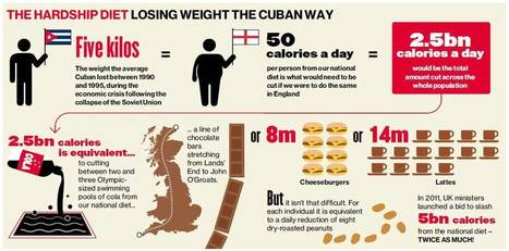 The Cuban diet: eat less, exercise more - and preventable deaths are halved | Welzijnstraining | Scoop.it