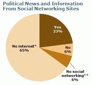 Role of Social Networking in Egypt in Getting Political New | Égypt-actus | Scoop.it