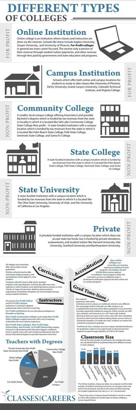 6 Types of Colleges [Infographics], Online Colleges Information, Career Infographics | Interview Advice & Tips | Scoop.it