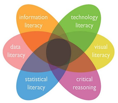21 Literacy Resources For The Digital Teacher | Technology Advances | Scoop.it