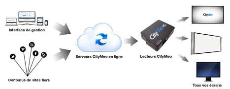 CityMeo > Fonctionnalités | Cabinet de curiosités numériques | Scoop.it