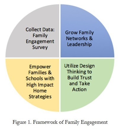 Three Lessons in Developing a Systemic Approach to Family Engagement / Blog: New Directions in Family Engagement / HFRP News / HFRP - Harvard Family Research Project | Schools, Families, and Community Resources | Scoop.it