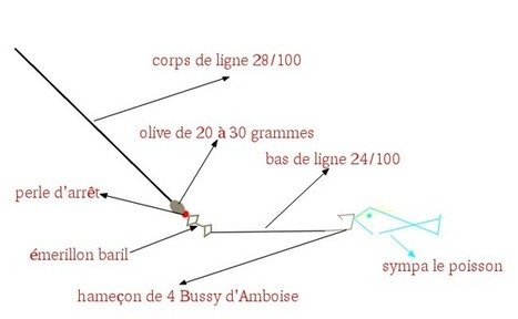 La tirette fiche technique matériel pêche au carnassier | Ma boite à pêche | Scoop.it