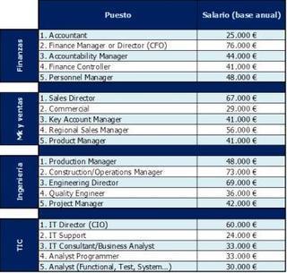 Los 20 perfiles cualificados más demandados y mejor pagados en España | Ofertas de empleo, Crea tu empresa | Scoop.it