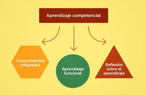 3 aspectos clave del aprendizaje competencial | El Blog de Educación y TIC | Auditor | Scoop.it