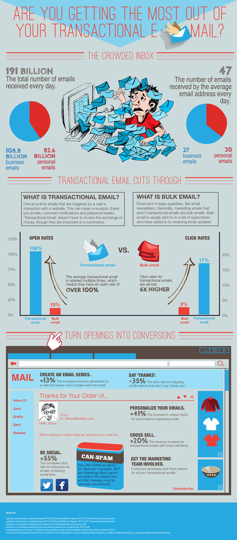 Are You Getting the Most Out of Your Transactional Email [Infographic]   Digital-News on Scoop.it today   Scoop.it
