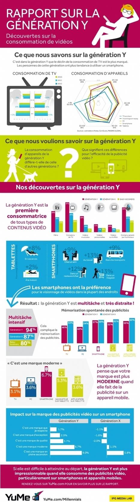 Infographie | La consommation vidéos de la génération Y : multiécran et toujours plus mobile | Bibliothèques en ligne | Scoop.it