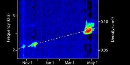 Voyager 1 : le tout premier son capturé dans l'espace intersidéral | I was here | Scoop.it