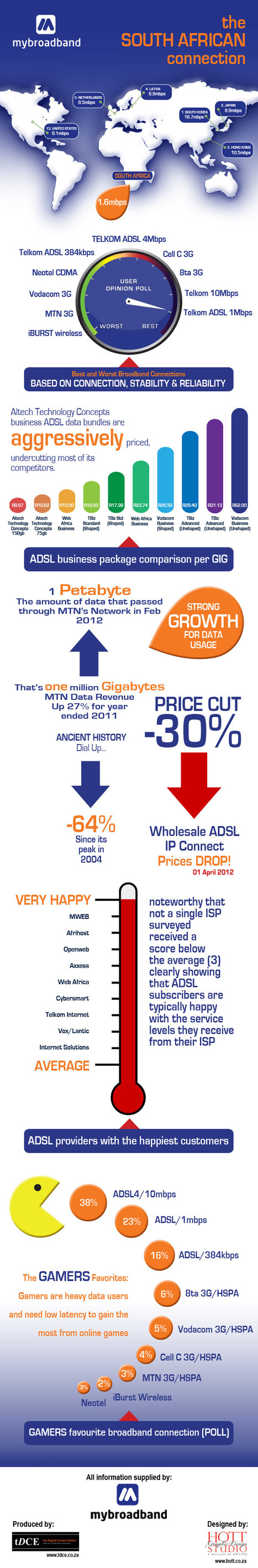 The Broadband Market in South Africa [Infographic] | AtDotCom Social media | Scoop.it