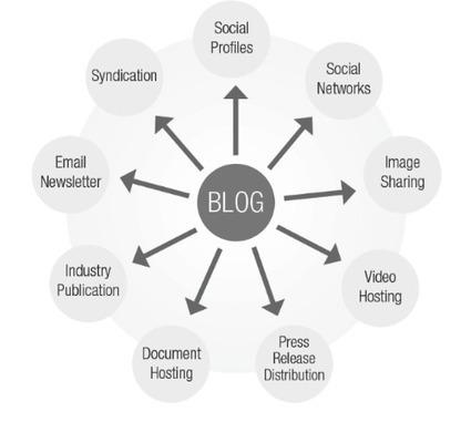 Content Marketing Services from TopRank® Online Marketing | Inbound Marketing shift | Scoop.it
