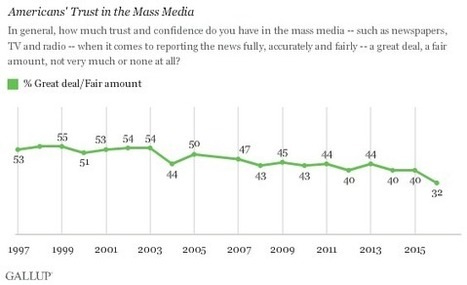 Americans Don't Trust Mass Media | Ethics and Social Responsibility | Scoop.it