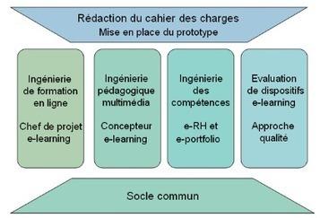 Diplôme de chef de projet e-learning : le DU CAFEL   LE PREAU   Valorisation de l'information et des savoirs : modèles économiques et usages   Scoop.it