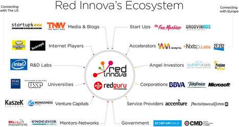 Red Innova Madrid   Curación de contenidos e Inteligencia Competitiva   Scoop.it