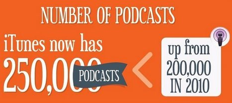 The Rise of Podcasts as Business Education [Infographic] | Public Relations & Social Media Insight | Scoop.it