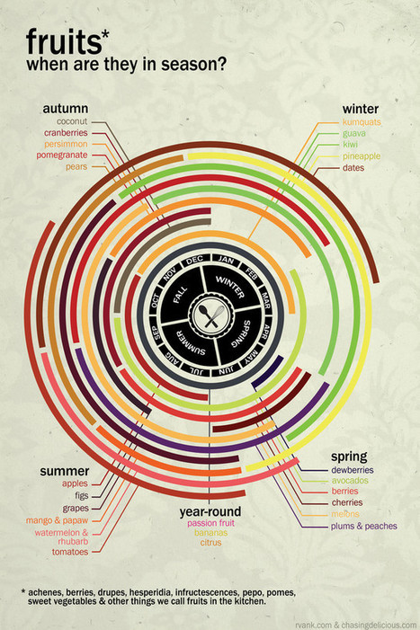 Infographic: A Cheat Sheet For Seeing What Veggies And Fruits Are In Season   Inspiring Creativity   Scoop.it