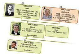 Généalogie à Liévin (62) les 6 et 7 octobre 2012 - Blog de ... | Histoire Familiale | Scoop.it