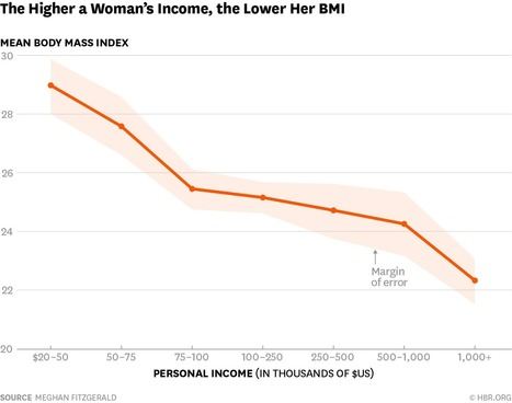 The More Women Earn, the Less Healthy They Feel | Managing Technology and Talent for Learning & Innovation | Scoop.it