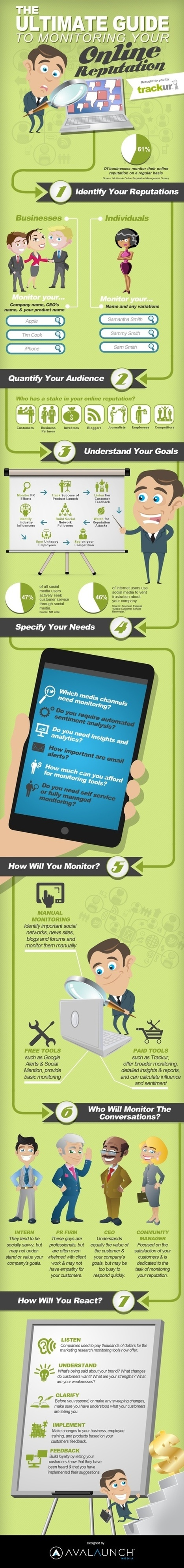 Infografiken | Social Media Monitoring | Scoop.it